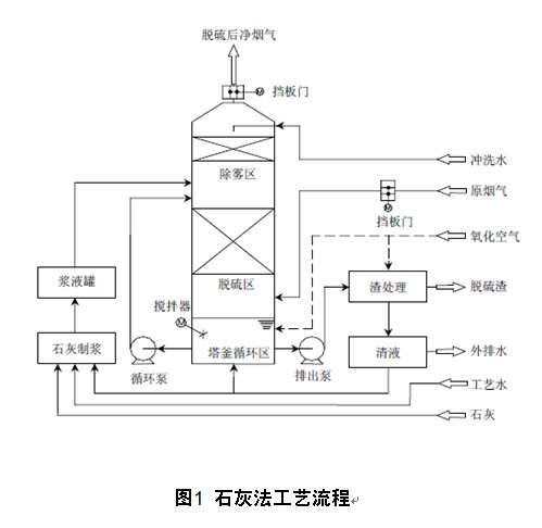 工业锅炉及炉窑湿法烟气脱硫工艺流程